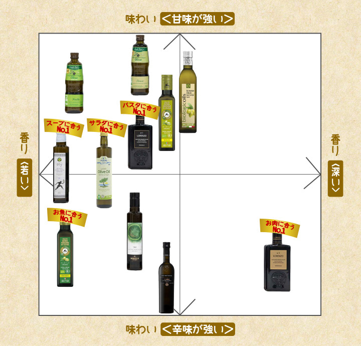 使い方がわかる!オーガニックオリーブオイル11種類の味と香りの比較チャート